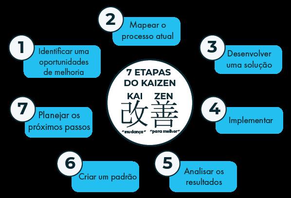 7 etapas kaizen