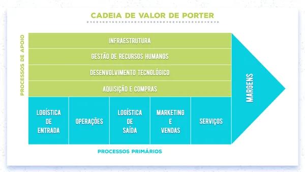 Cadeia de Valor - Processos