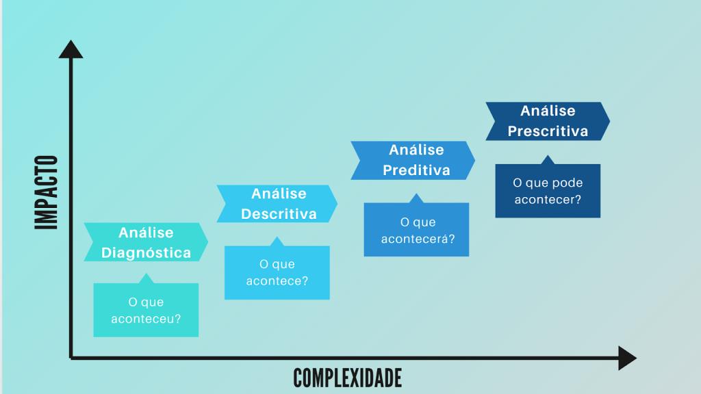 Análise de Dados - Gráfico Impacto x Complexidade