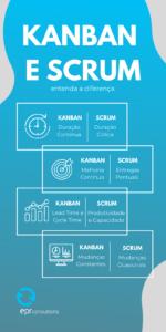 diferenças kanban e scrum